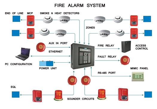 Top Fire Alarm companies installation in abuja nigeria