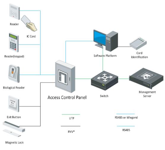 Access Control Architecture